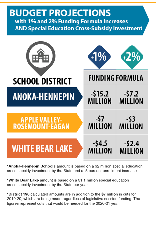 Special Education Enrollment Increases >> 3 Percent Funding Formula Anything Less Leaves Most Districts In
